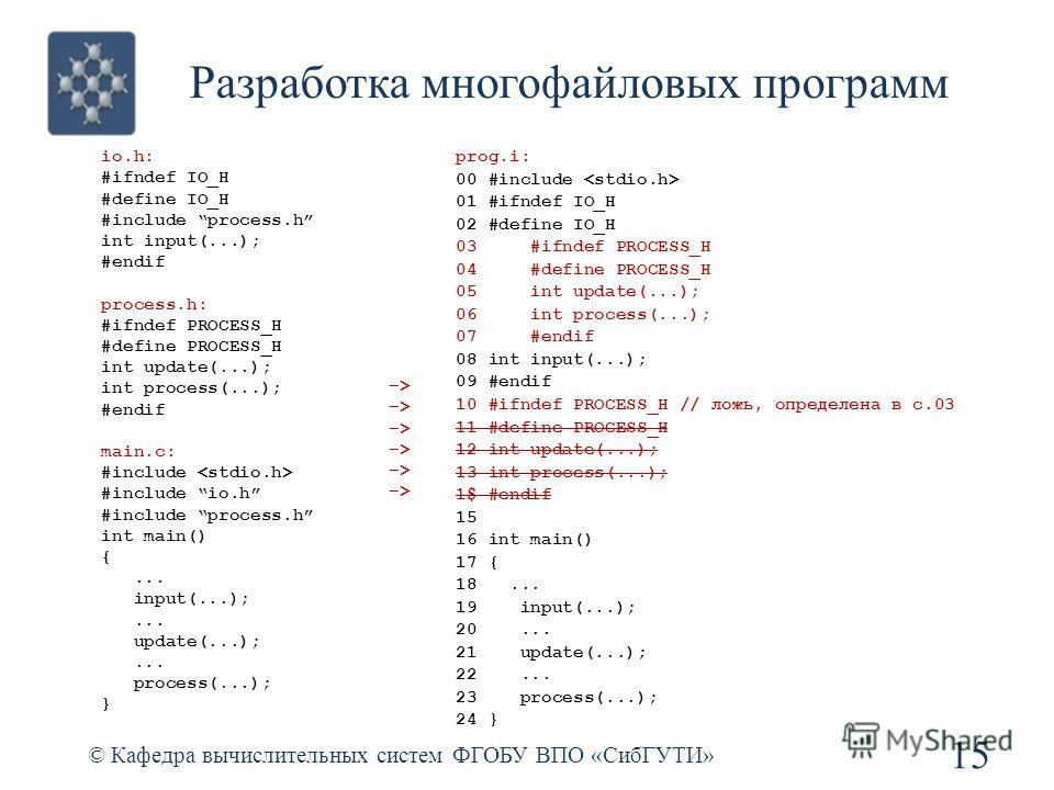 Разработка многофайловых программ © Кафедра вычислительных систем ФГОБУ ВПО «СибГУТИ» 15 io.h: #ifndef IO_H #define IO_H #include process.h int input(...); #endif process.h: #ifndef PROCESS_H #define PROCESS_H int update(...); int process(...); #endi