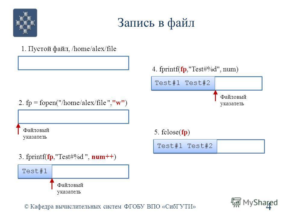 Запись в файл © Кафедра вычислительных систем ФГОБУ ВПО «СибГУТИ» 4 1. Пустой файл, /home/alex/file 2. fp = fopen(