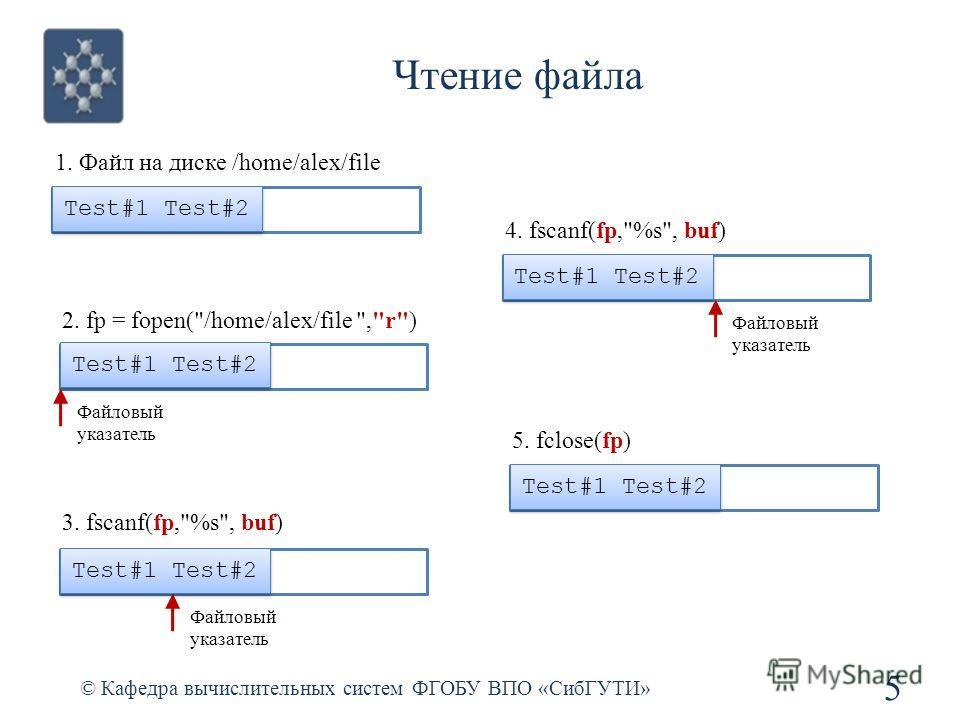 Чтение файла © Кафедра вычислительных систем ФГОБУ ВПО «СибГУТИ» 5 4. fscanf(fp,