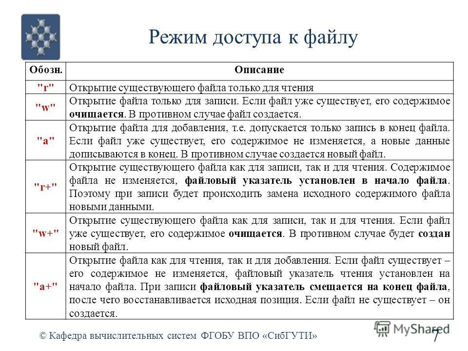 Режим доступа к файлу © Кафедра вычислительных систем ФГОБУ ВПО «СибГУТИ» 7 Обозн.Описание