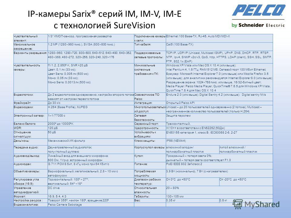 IР-камеры Sarix® серий IM, IM-V, IM-E с технологией SureVision Чувствительный элемент: 1/3