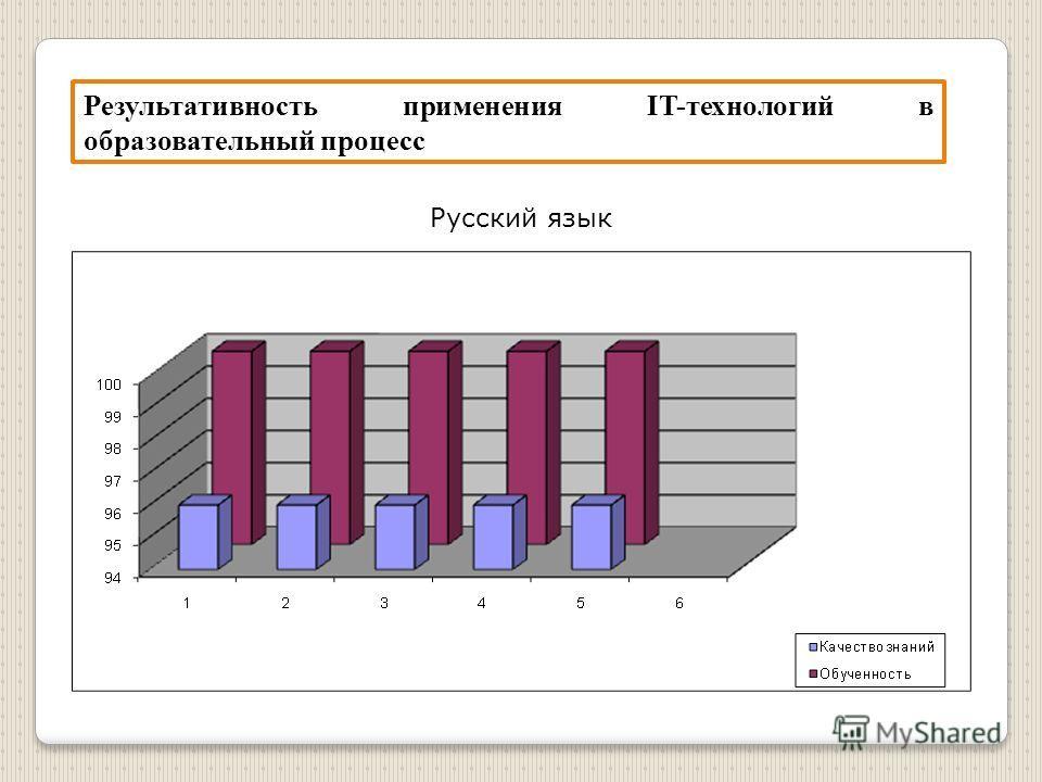 Результативность применения IT-технологий в образовательный процесс Русский язык