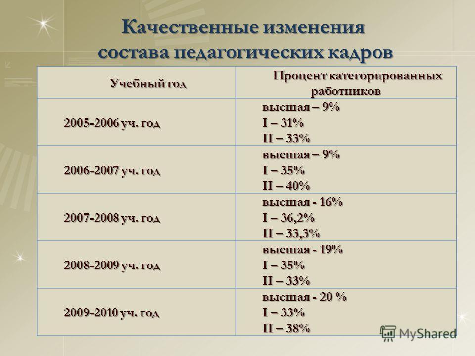 Учебный год Процент категорированных работников 2005-2006 уч. год высшая – 9% I – 31% II – 33% 2006-2007 уч. год высшая – 9% I – 35% II – 40% 2007-2008 уч. год высшая - 16% I – 36,2% II – 33,3% 2008-2009 уч. год высшая - 19% I – 35% II – 33% 2009-201