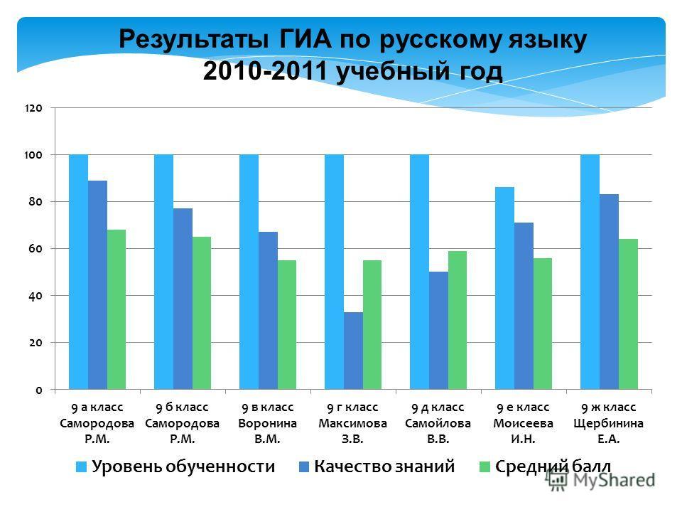 Результаты ГИА по русскому языку 2010-2011 учебный год