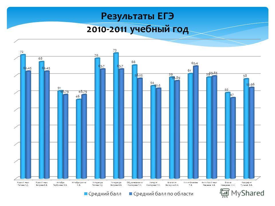 Результаты ЕГЭ 2010-2011 учебный год