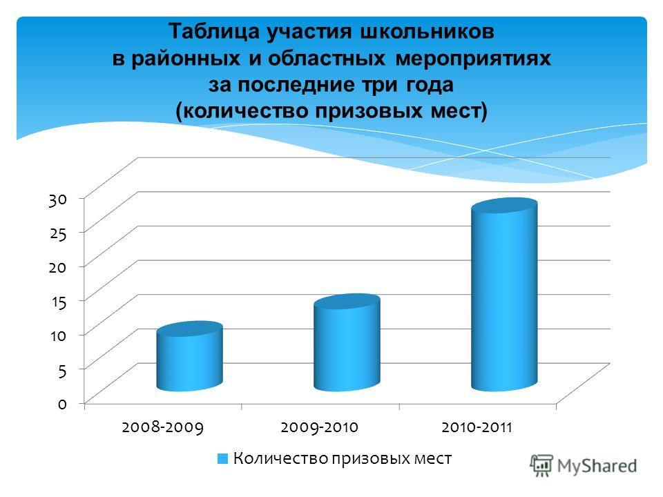 Таблица участия школьников в районных и областных мероприятиях за последние три года (количество призовых мест)