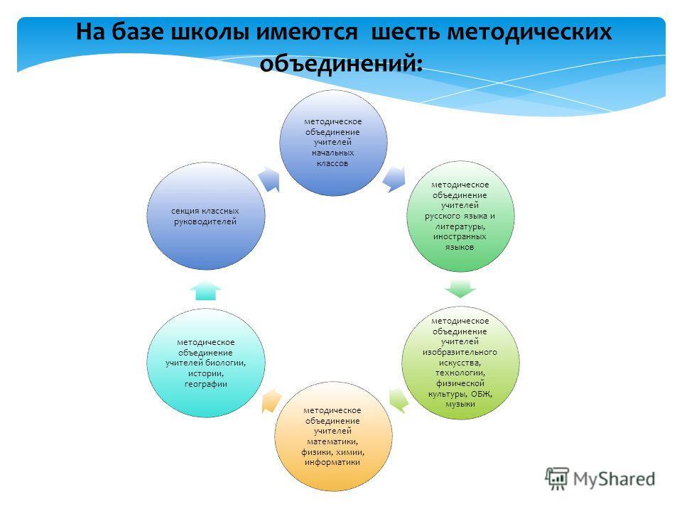 На базе школы имеются шесть методических объединений: методическое объединение учителей начальных классов методическое объединение учителей русского языка и литературы, иностранных языков методическое объединение учителей изобразительного искусства,