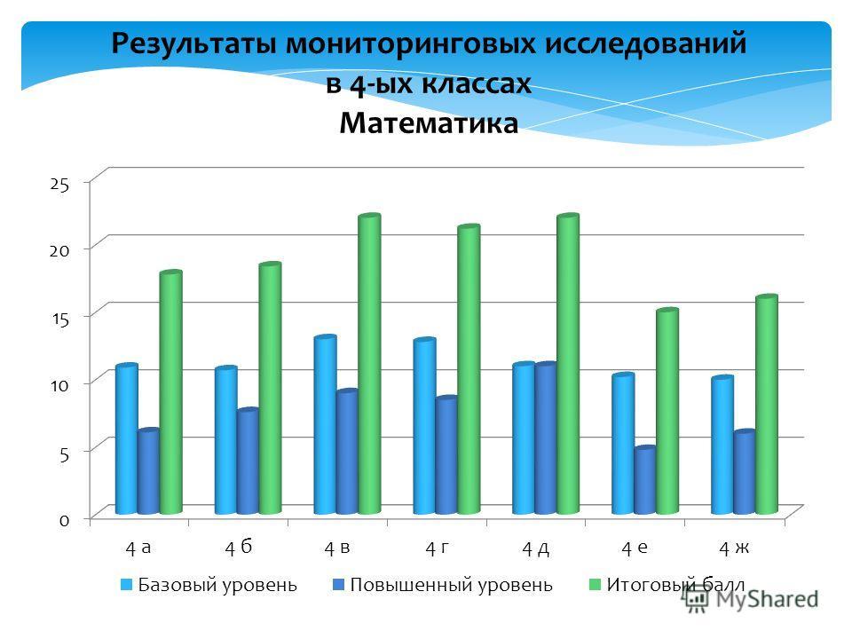 Результаты мониторинговых исследований в 4-ых классах Математика