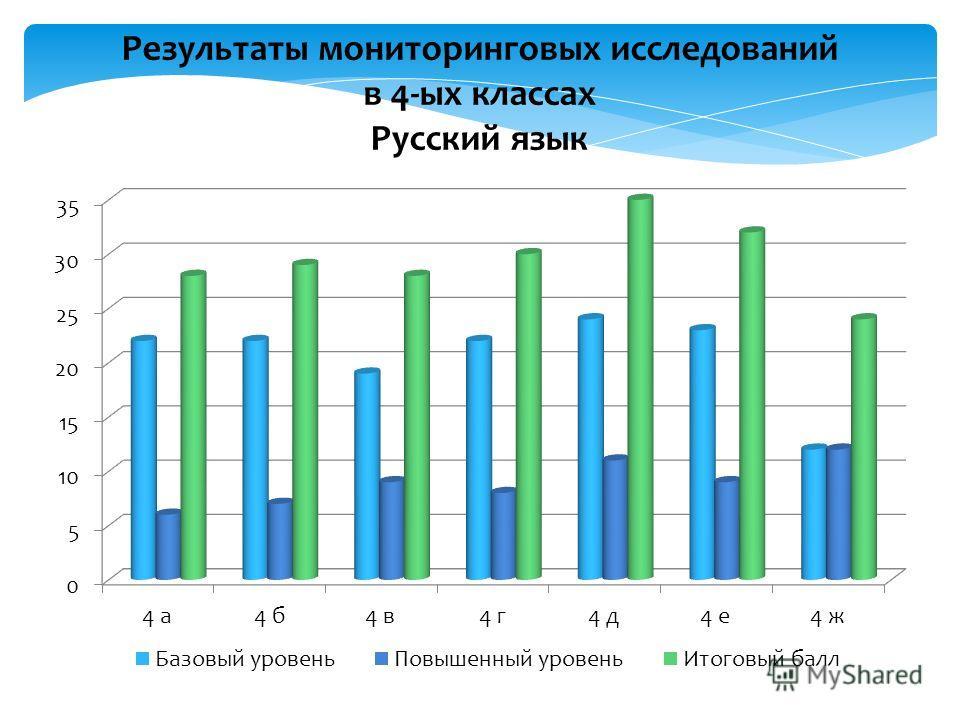 Результаты мониторинговых исследований в 4-ых классах Русский язык