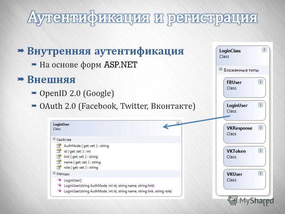 11 Внутренняя аутентификация На основе форм ASP.NET Внешняя OpenID 2.0 (Google) OAuth 2.0 (Facebook, Twitter, Вконтакте)