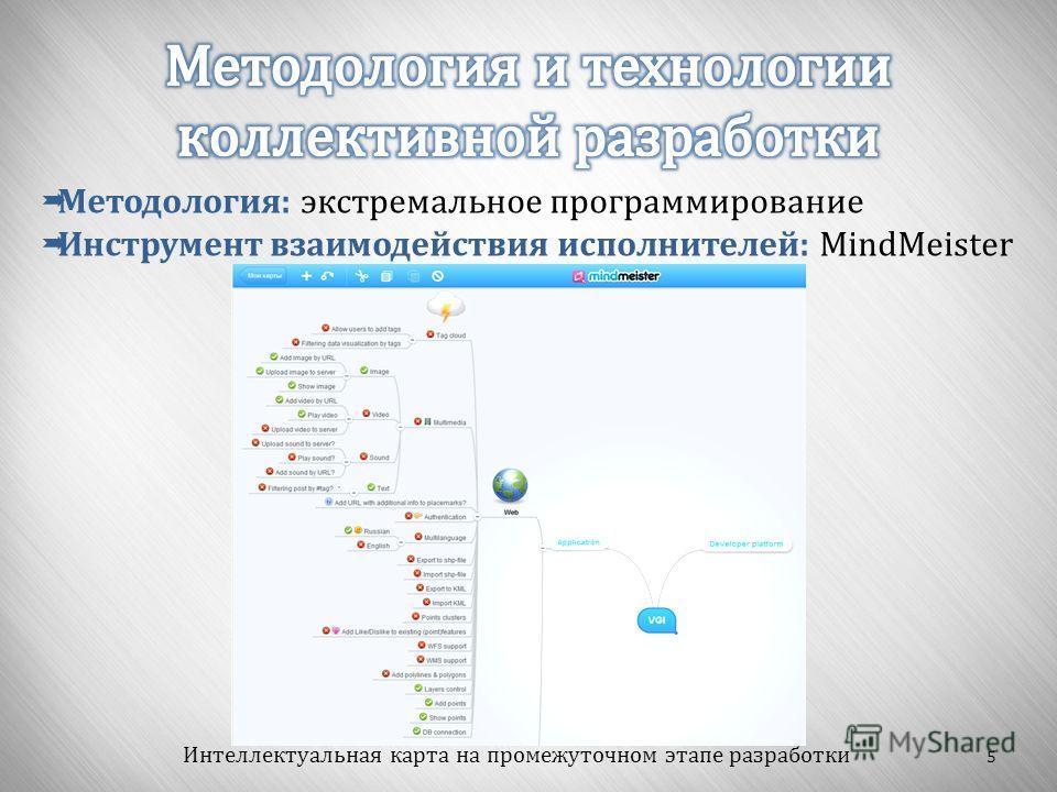 5 Методология : экстремальное программирование Инструмент взаимодействия исполнителей : MindMeister Интеллектуальная карта на промежуточном этапе разработки