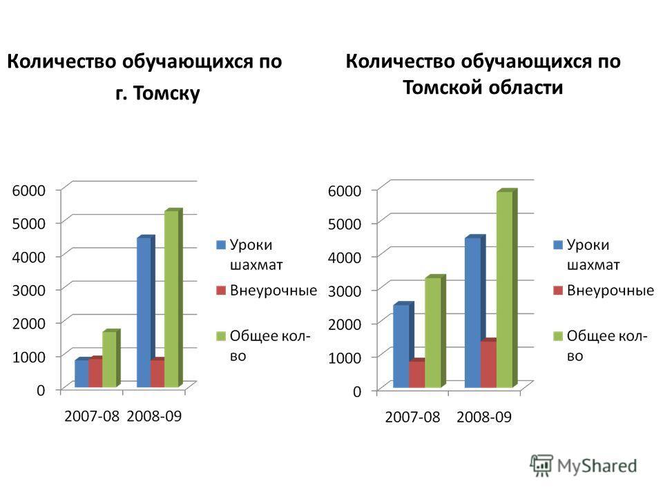 Количество обучающихся по г. Томску Количество обучающихся по Томской области