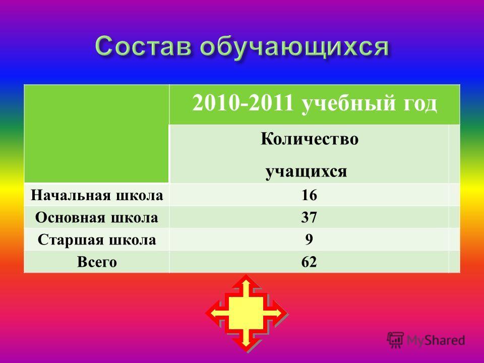 2010-2011 учебный год Количество учащихся Начальная школа16 Основная школа37 Старшая школа9 Всего62