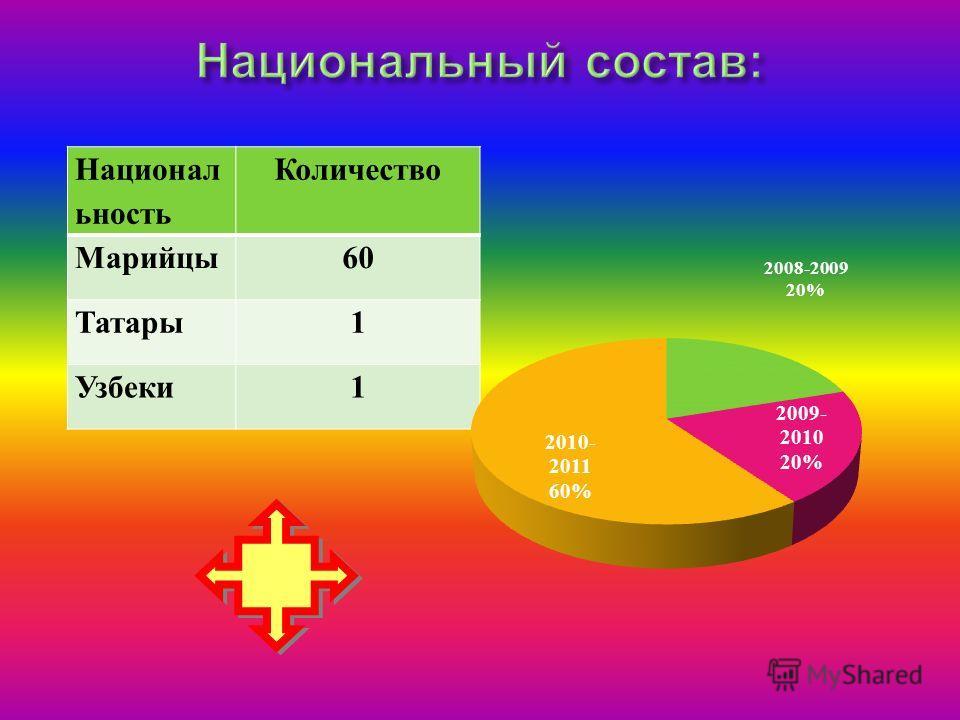 Национал ьность Количество Марийцы60 Татары1 Узбеки1