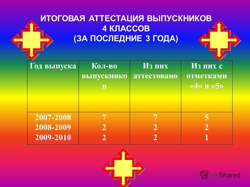 Год выпускаКол-во выпускнико в Из них аттестовано Из них с отметками «4» и «5» 2007-2008 2008-2009 2009-2010 722722 722722 521521 ИТОГОВАЯ АТТЕСТАЦИЯ ВЫПУСКНИКОВ 4 КЛАССОВ (ЗА ПОСЛЕДНИЕ 3 ГОДА)