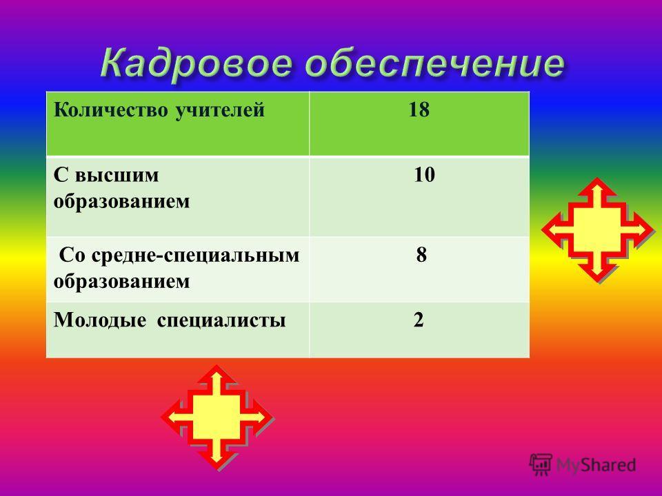 Количество учителей18 С высшим образованием 10 Со средне-специальным образованием 8 Молодые специалисты2