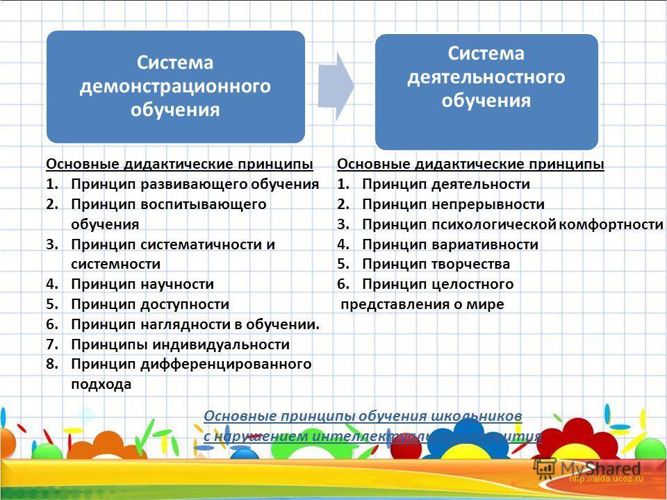 Система демонстрационного обучения Система деятельностного обучения Основные дидактические принципы 1.Принцип развивающего обучения 2.Принцип воспитывающего обучения 3.Принцип систематичности и системности 4.Принцип научности 5.Принцип доступности 6.