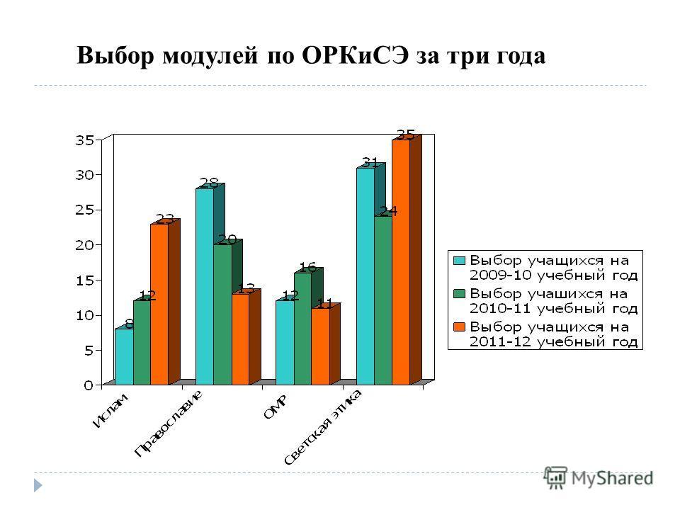 Выбор модулей по ОРКиСЭ за три года
