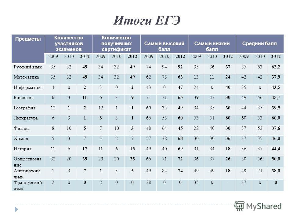 Итоги ЕГЭ Предметы Количество участников экзаменов Количество получивших сертификат Самый высокий балл Самый низкий балл Средний балл 200920102012200920102012200920102012200920102012200920102012 Русский язык353249343249749492353637556362,2 Математика