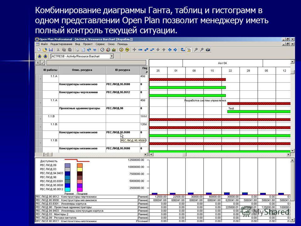 Комбинирование диаграммы Ганта, таблиц и гистограмм в одном представлении Open Plan позволит менеджеру иметь полный контроль текущей ситуации.