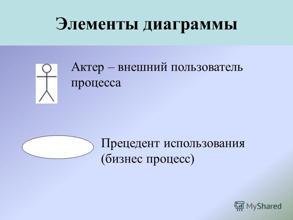 Элементы диаграммы Актер – внешний пользователь процесса Прецедент использования (бизнес процесс)