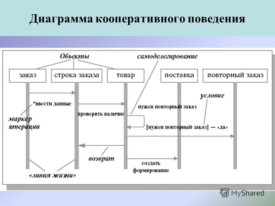 Диаграмма кооперативного поведения