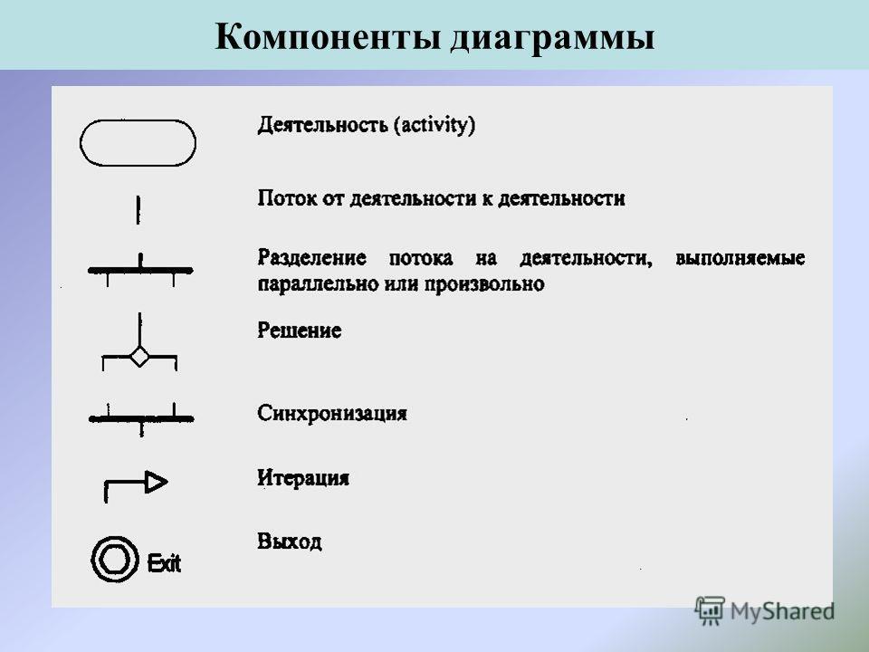 Компоненты диаграммы
