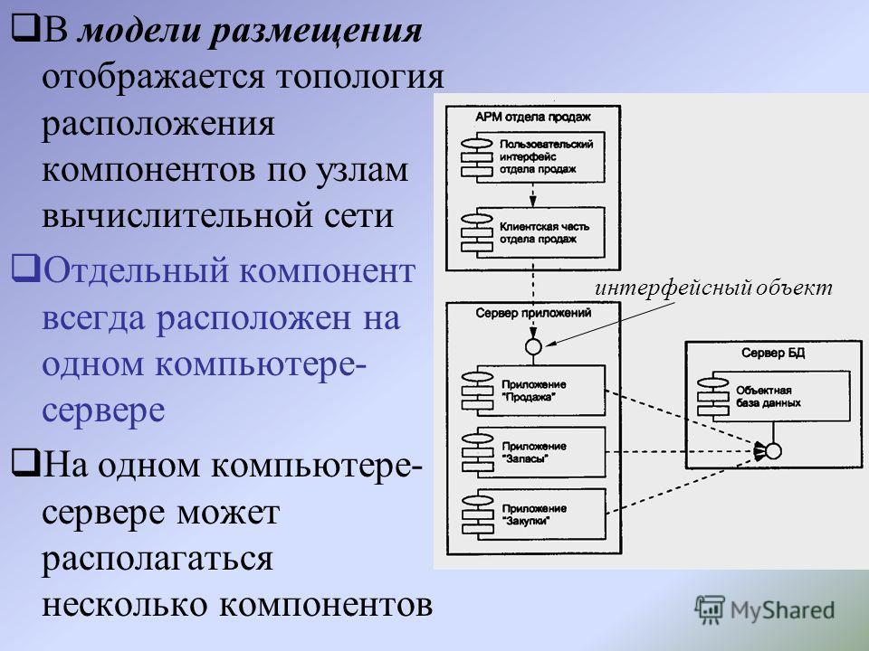 В модели размещения отображается топология расположения компонентов по узлам вычислительной сети Отдельный компонент всегда расположен на одном компьютере- сервере На одном компьютере- сервере может располагаться несколько компонентов интерфейсный об