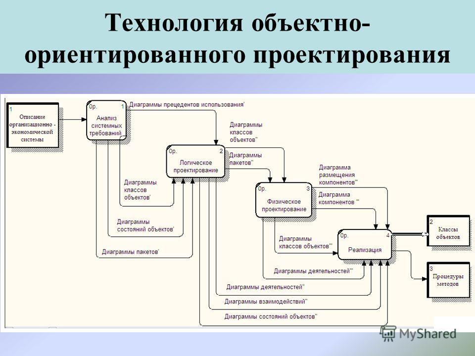 Технология объектно- ориентированного проектирования