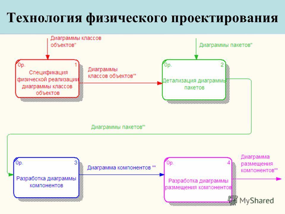 Технология физического проектирования