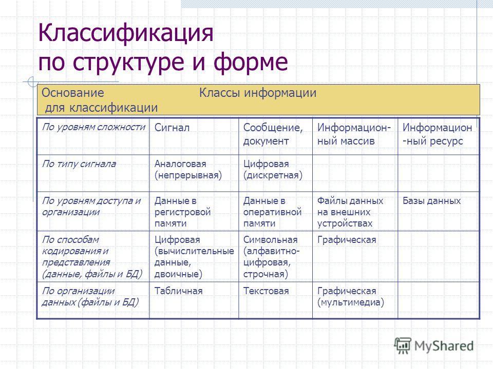 Классификация по структуре и форме По уровням сложности СигналСообщение, документ Информацион- ный массив Информацион -ный ресурс По типу сигналаАналоговая (непрерывная) Цифровая (дискретная) По уровням доступа и организации Данные в регистровой памя