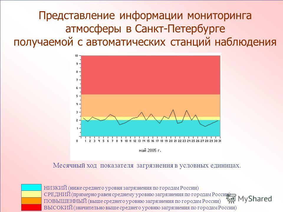 НИЗКИЙ (ниже среднего уровня загрязнения по городам России) СРЕДНИЙ (примерно равен среднему уровню загрязнения по городам России) ПОВЫШЕННЫЙ (выше среднего уровню загрязнения по городам России) ВЫСОКИЙ (значительно выше среднего уровню загрязнения п