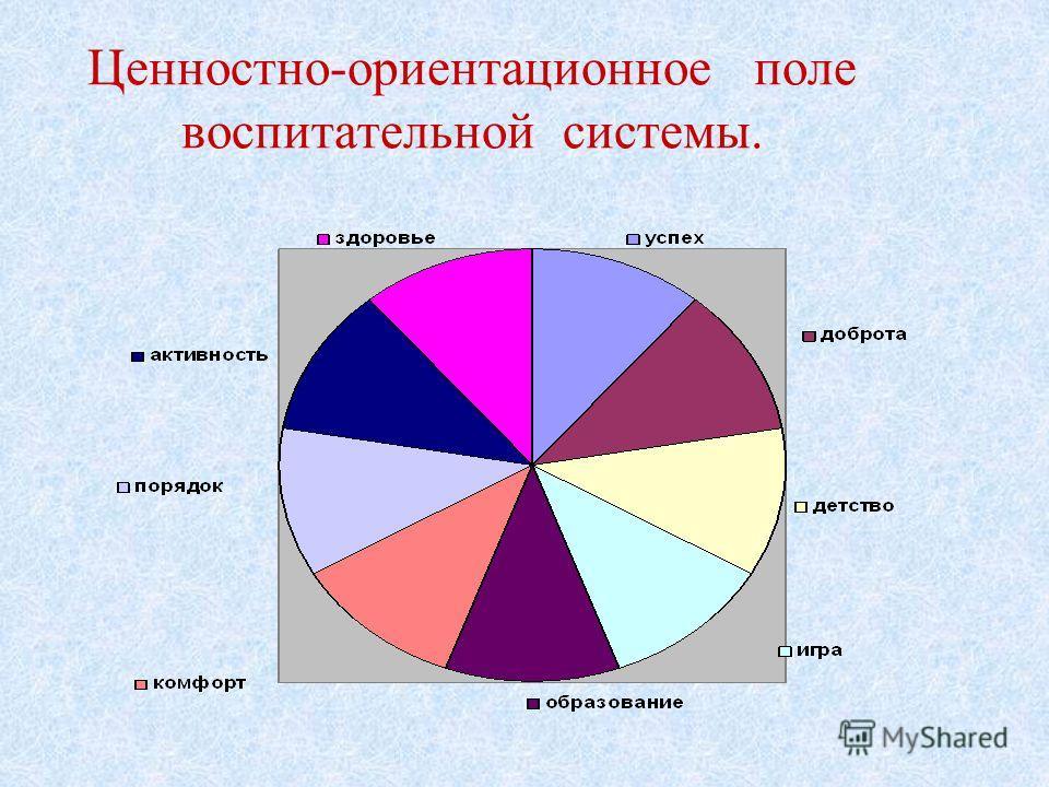 Ценностно-ориентационное поле воспитательной системы.