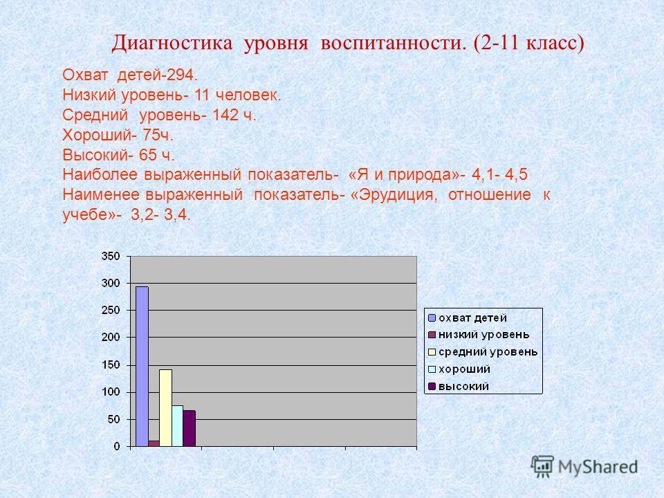 Охват детей-294. Низкий уровень- 11 человек. Средний уровень- 142 ч. Хороший- 75ч. Высокий- 65 ч. Наиболее выраженный показатель- «Я и природа»- 4,1- 4,5 Наименее выраженный показатель- «Эрудиция, отношение к учебе»- 3,2- 3,4. Диагностика уровня восп