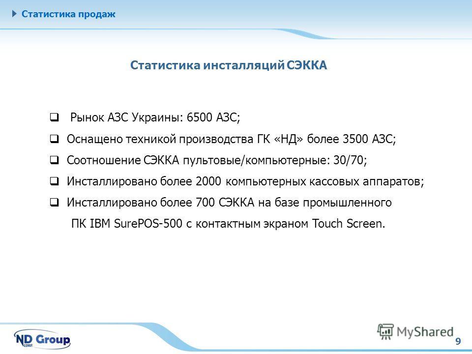 9 Статистика продаж Рынок АЗС Украины: 6500 АЗС; Оснащено техникой производства ГК «НД» более 3500 АЗС; Соотношение СЭККА пультовые/компьютерные: 30/70; Инсталлировано более 2000 компьютерных кассовых аппаратов; Инсталлировано более 700 СЭККА на базе