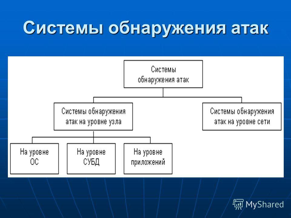 Системы обнаружения атак