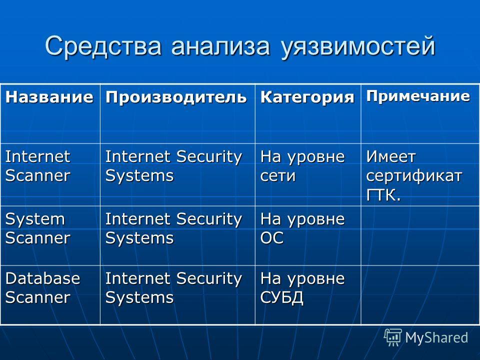 Средства анализа уязвимостей НазваниеПроизводительКатегорияПримечание Internet Scanner Internet Security Systems На уровне сети Имеет сертификат ГТК. System Scanner Internet Security Systems На уровне ОС Database Scanner Internet Security Systems На