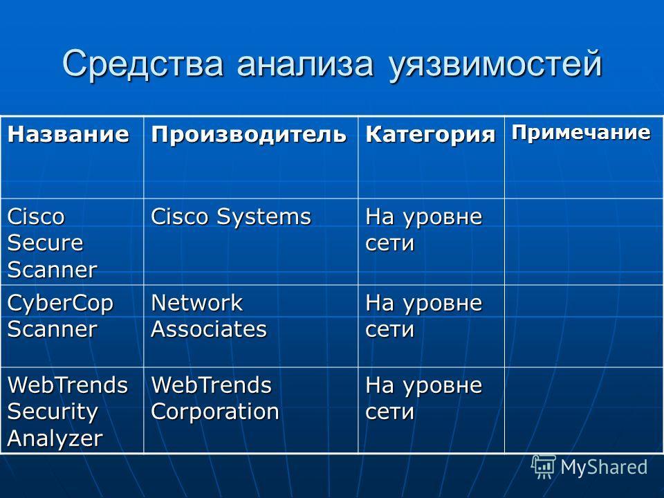 Средства анализа уязвимостей НазваниеПроизводительКатегорияПримечание Cisco Secure Scanner Cisco Systems На уровне сети CyberCop Scanner Network Associates На уровне сети WebTrends Security Analyzer WebTrends Corporation На уровне сети