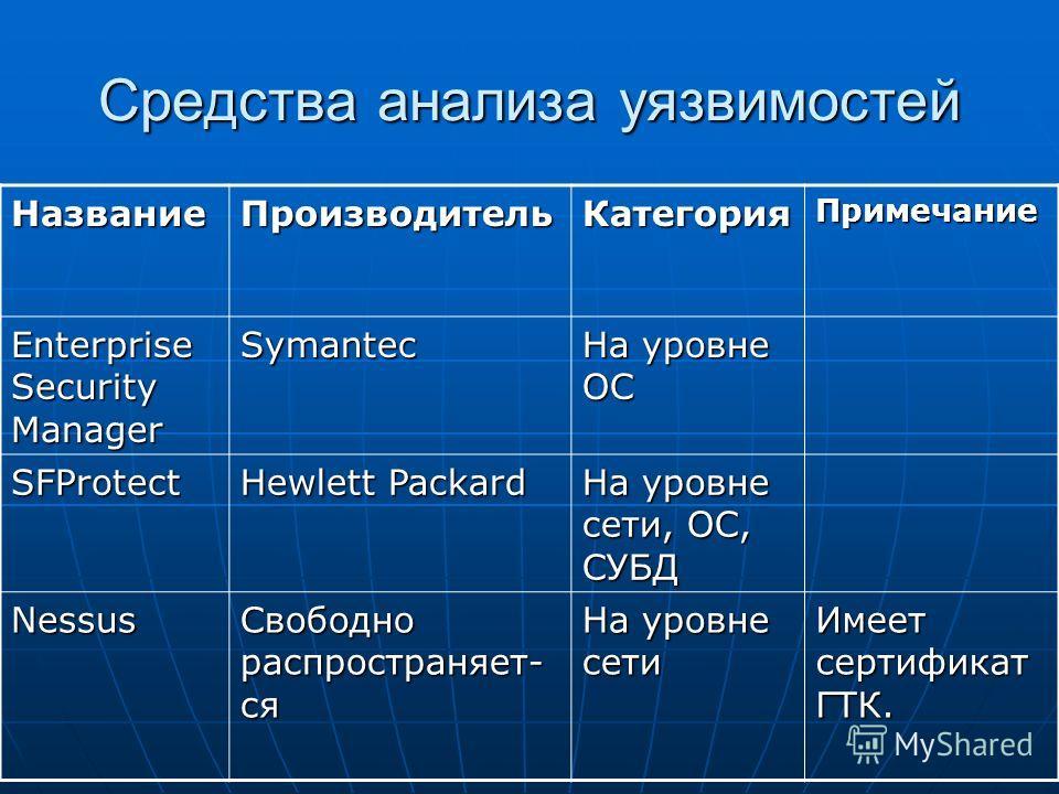 Средства анализа уязвимостей НазваниеПроизводительКатегорияПримечание Enterprise Security Manager Symantec На уровне ОС SFProtect Hewlett Packard На уровне сети, ОС, СУБД Nessus Свободно распространяет- ся На уровне сети Имеет сертификат ГТК.