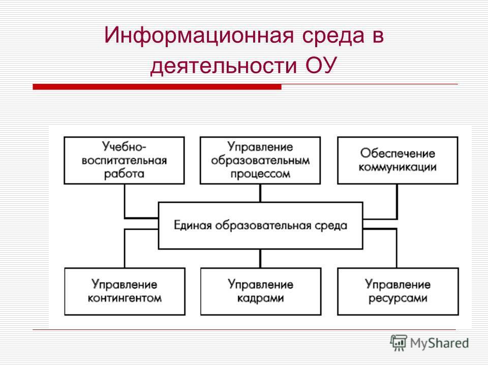 Информационная среда в деятельности ОУ