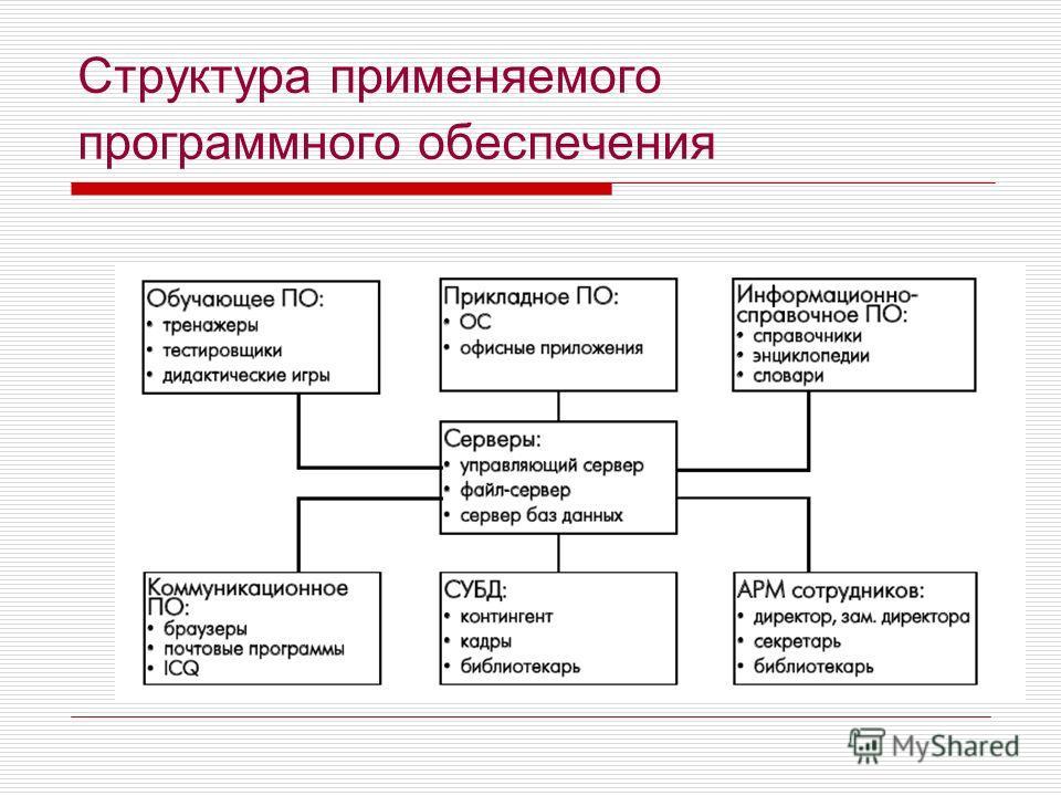 Структура применяемого программного обеспечения