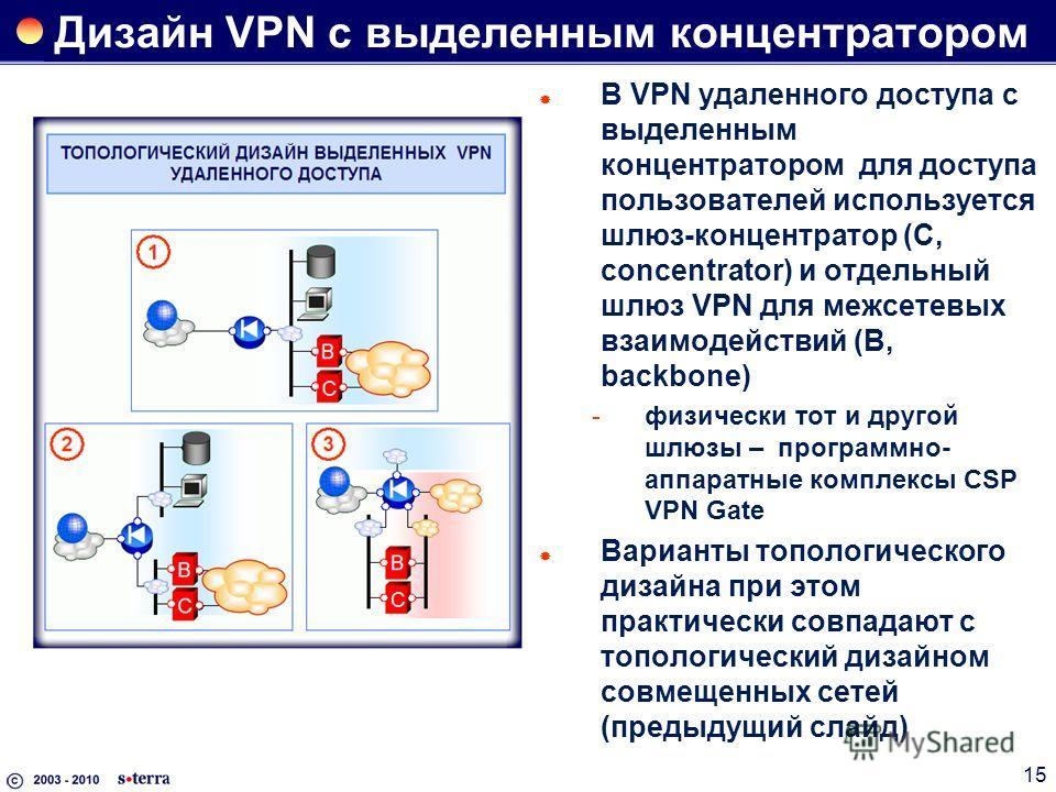 15 Дизайн VPN с выделенным концентратором В VPN удаленного доступа с выделенным концентратором для доступа пользователей используется шлюз-концентратор (C, concentrator) и отдельный шлюз VPN для межсетевых взаимодействий (B, backbone) физически тот