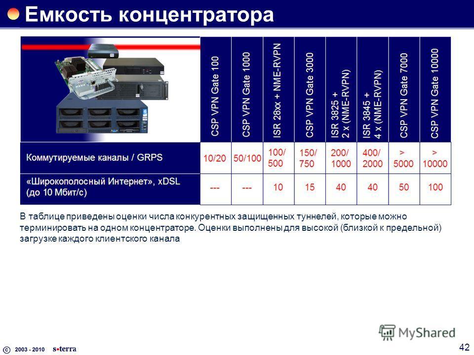 42 Емкость концентратора В таблице приведены оценки числа конкурентных защищенных туннелей, которые можно терминировать на одном концентраторе. Оценки выполнены для высокой (близкой к предельной) загрузке каждого клиентского канала