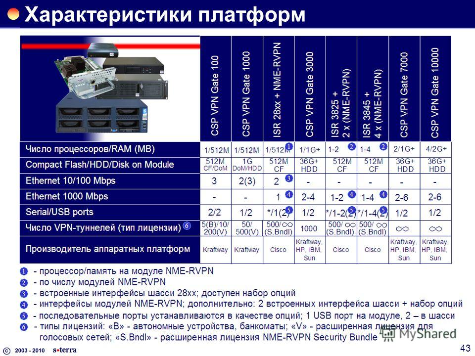 43 Характеристики платформ