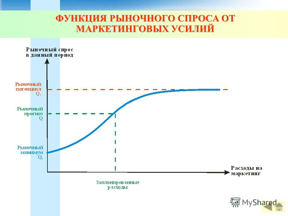 ФУНКЦИЯ РЫНОЧНОГО СПРОСА ОТ МАРКЕТИНГОВЫХ УСИЛИЙ