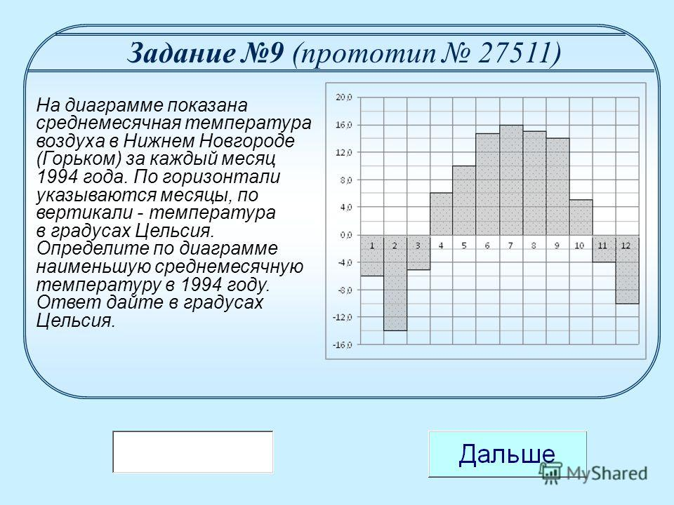 На диаграмме показана среднемесячная температура воздуха в Нижнем Новгороде (Горьком) за каждый месяц 1994 года. По горизонтали указываются месяцы, по вертикали - температура в градусах Цельсия. Определите по диаграмме наименьшую среднемесячную темпе
