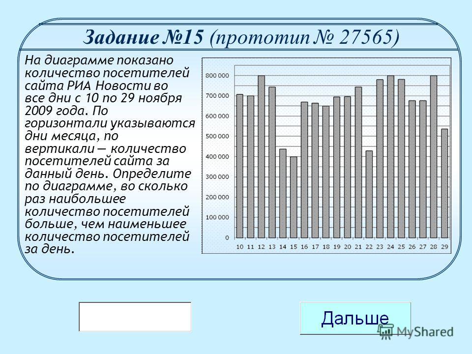 На диаграмме показано количество посетителей сайта РИА Новости во все дни с 10 по 29 ноября 2009 года. По горизонтали указываются дни месяца, по вертикали количество посетителей сайта за данный день. Определите по диаграмме, во сколько раз наибольшее
