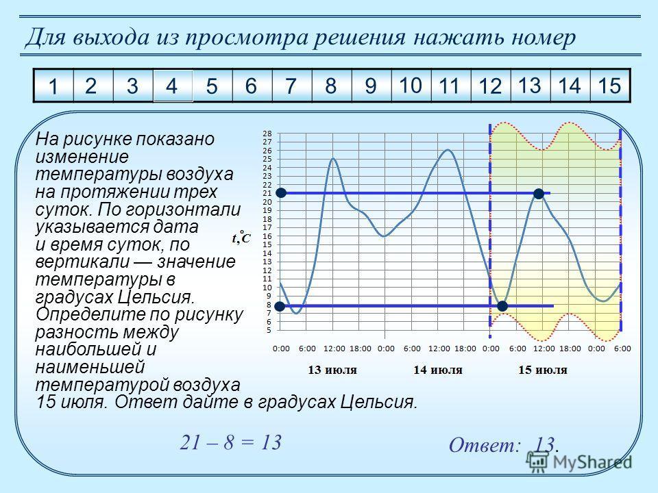 Ответ: 13. На рисунке показано изменение температуры воздуха на протяжении трех суток. По горизонтали указывается дата и время суток, по вертикали значение температуры в градусах Цельсия. Определите по рисунку разность между наибольшей и наименьшей т