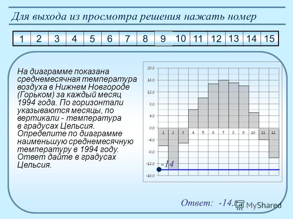 Ответ: -14. 1 2 3 4 5 6 7 8 9 10 11 12 13 14 15 Для выхода из просмотра решения нажать номер На диаграмме показана среднемесячная температура воздуха в Нижнем Новгороде (Горьком) за каждый месяц 1994 года. По горизонтали указываются месяцы, по вертик