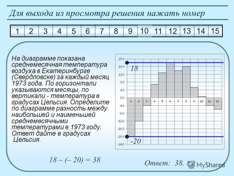 1 2 3 4 5 6 7 8 9 10 11 12 13 14 15 Для выхода из просмотра решения нажать номер На диаграмме показана среднемесячная температура воздуха в Екатеринбурге (Свердловске) за каждый месяц 1973 года. По горизонтали указываются месяцы, по вертикали - темпе